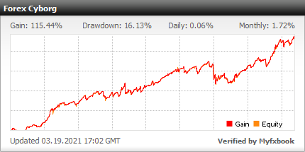 Verified result by forexgermany (Low risk settings)