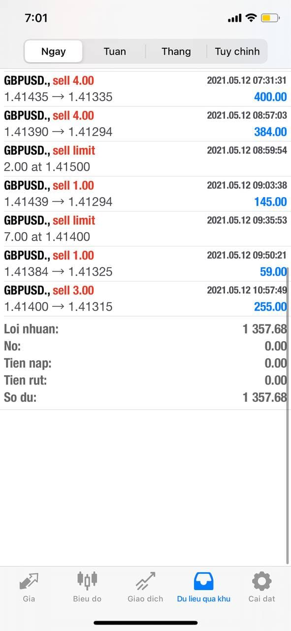 Kết quả giao dịch BOT Forex